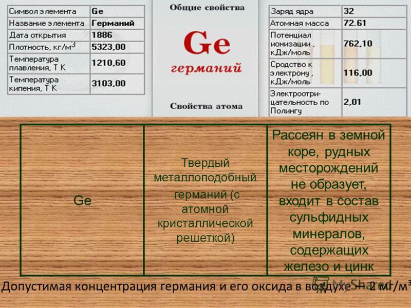 Ge Твердый металлоподобный германий (с атомной кристаллической решеткой) Рассеян в земной коре, рудных месторождений не образует, входит в состав сульфидных минералов, содержащих железо и цинк Допустимая концентрация германия и его оксида в воздухе 2