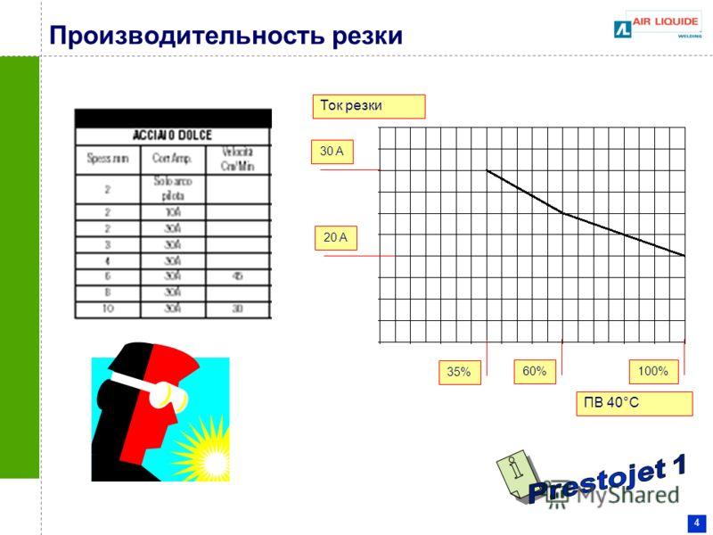 4 Производительность резки 30 A 20 A 35% 60%100% Ток резки ПВ 40°C