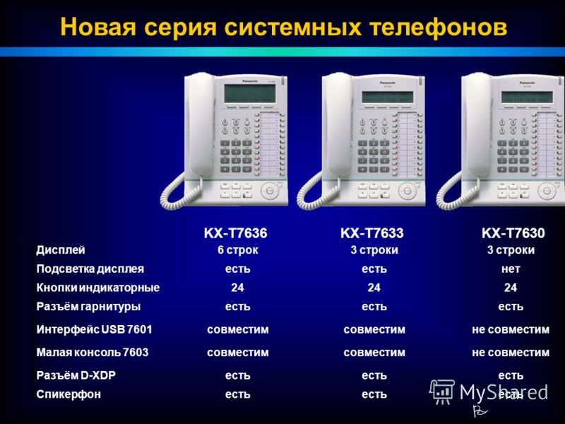 P KX-T7636KX-T7633KX-T7630 Новая серия системных телефонов Дисплей6 строк3 строки Подсветка дисплеяесть нет Кнопки индикаторные24 Разъём гарнитурыесть Интерфейс USB 7601совместим не совместим Малая консоль 7603совместим не совместим Разъём D-XDPесть