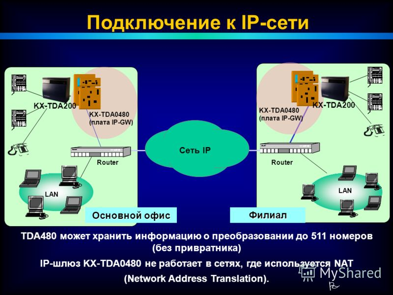 P LAN Основной офис LAN Router Сеть IP KX-TDA0480 (плата IP-GW) Филиал KX-TDA200 KX-TDA0480 (плата IP-GW) Подключение к IP-сети TDA480 может хранить информацию о преобразовании до 511 номеров (без привратника) IP-шлюз KX-TDA0480 не работает в сетях,