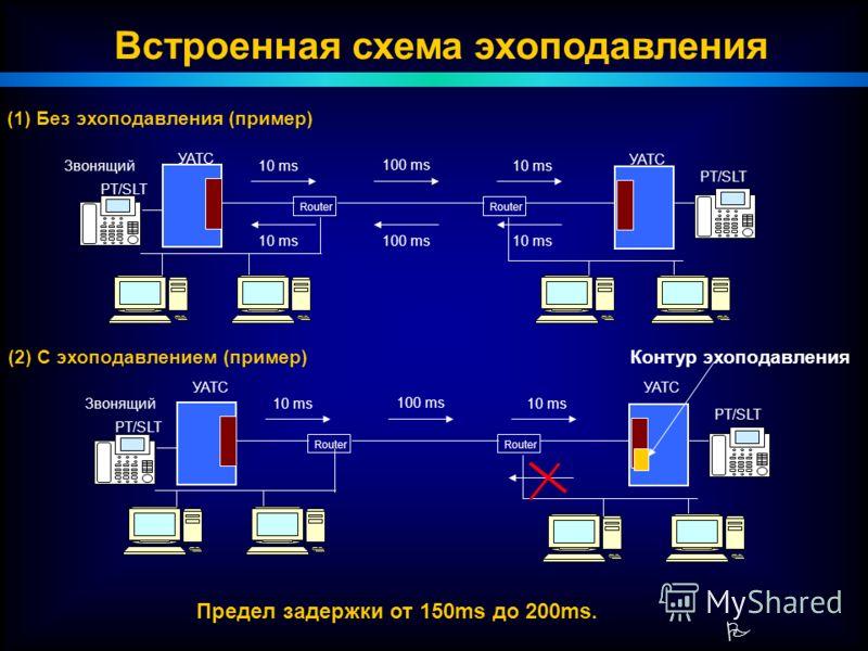 P Встроенная схема эхоподавления УАТС Router PT/SLT Router УАТС PT/SLT 100 ms 10 ms (1) Без эхоподавления (пример) 100 ms10 ms Звонящий УАТС Router PT/SLT Router УАТС PT/SLT 100 ms 10 ms (2) С эхоподавлением (пример) Звонящий Контур эхоподавления Пре