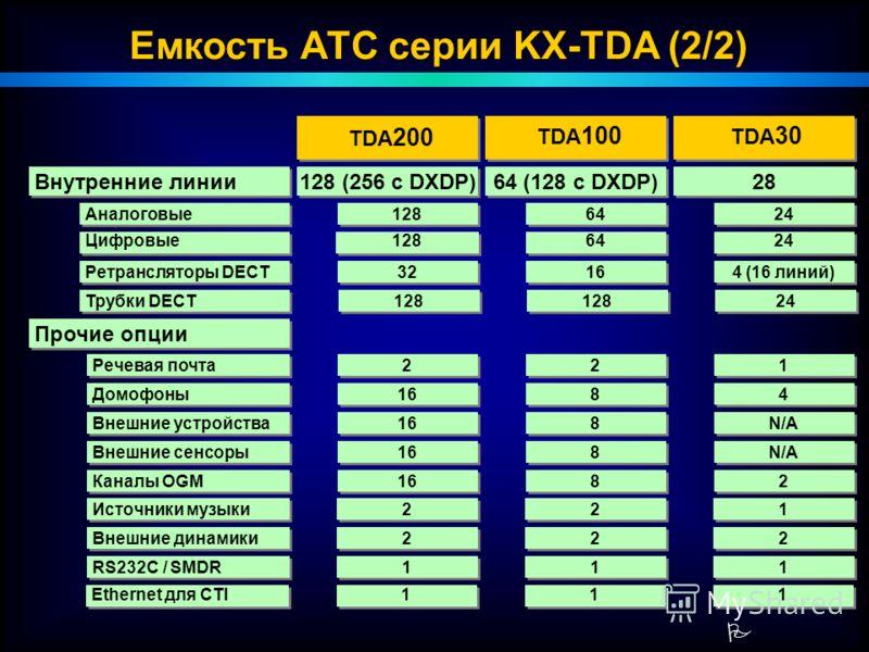 P TDA 200 TDA 100 TDA 30 128 (256 c DXDP) 64 (128 c DXDP) 28 Внутренние линии 32 16 4 (16 линий) Ретрансляторы DECT 128 64 24 Аналоговые 128 64 24 Цифровые Прочие опции 16 8 8 4 4 Домофоны 2 2 2 2 1 1 Речевая почта 128 24 Трубки DECT 16 8 8 N/A Внешн