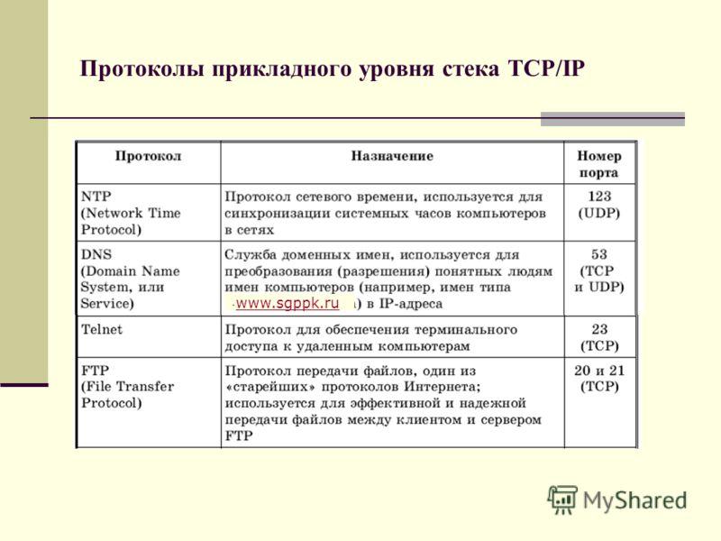 Протоколы прикладного уровня стека TCP/IP. www.sgppk.ru