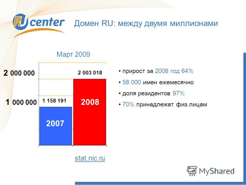 Домен RU: между двумя миллионами stat.nic.ru 1 000 000 2 000 000 2007 2008 1 158 191 2 003 018 Март 2009 прирост за 2008 год 64% 58 000 имен ежемесячно доля резидентов 97% 70% принадлежат физ.лицам