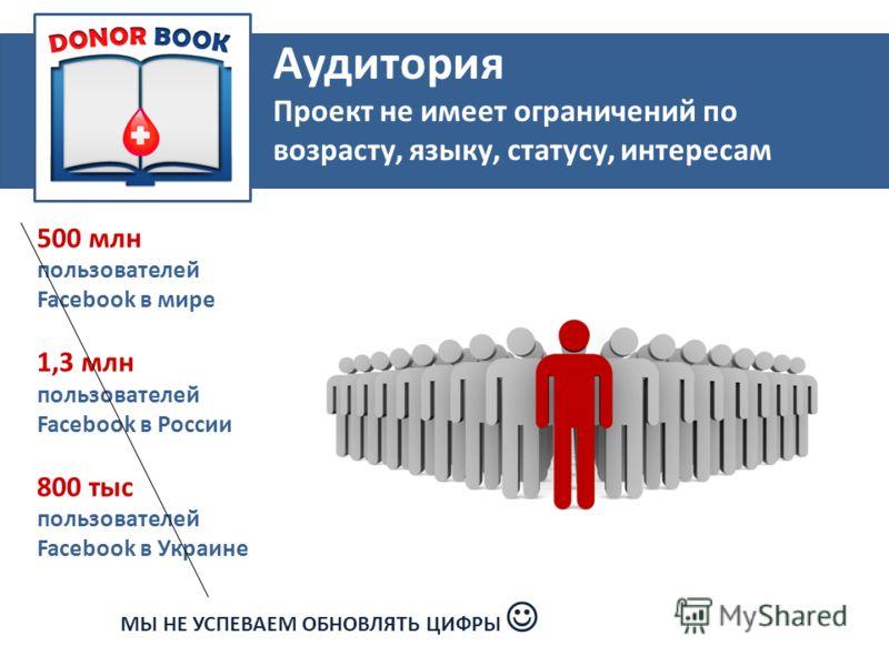 500 млн пользователей Facebook в мире 1,3 млн пользователей Facebook в России 800 тыс пользователей Facebook в Украине Aудитория Проект не имеет ограничений по возрасту, языку, статусу, интересам МЫ НЕ УСПЕВАЕМ ОБНОВЛЯТЬ ЦИФРЫ