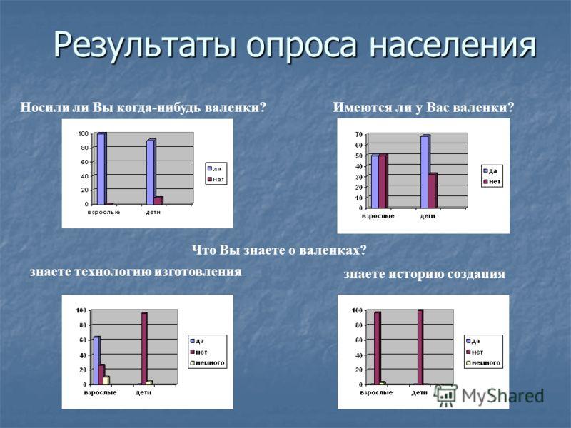 Результаты опроса населения Носили ли Вы когда-нибудь валенки? Имеются ли у Вас валенки? Что Вы знаете о валенках? знаете технологию изготовления знае