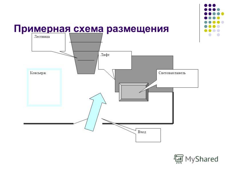 Примерная схема размещения Консьерж Световая панель Лифт Лестница Вход