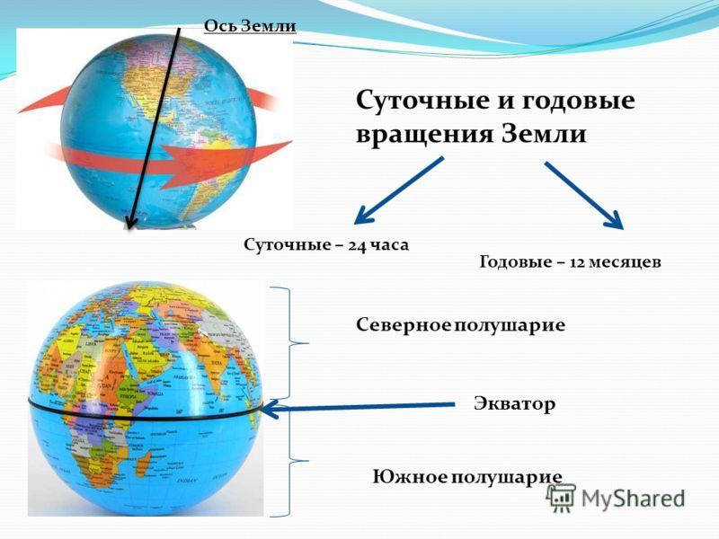 Ось Земли Северное полушарие Южное полушарие Экватор Суточные и годовые вращения Земли Суточные – 24 часа Годовые – 12 месяцев