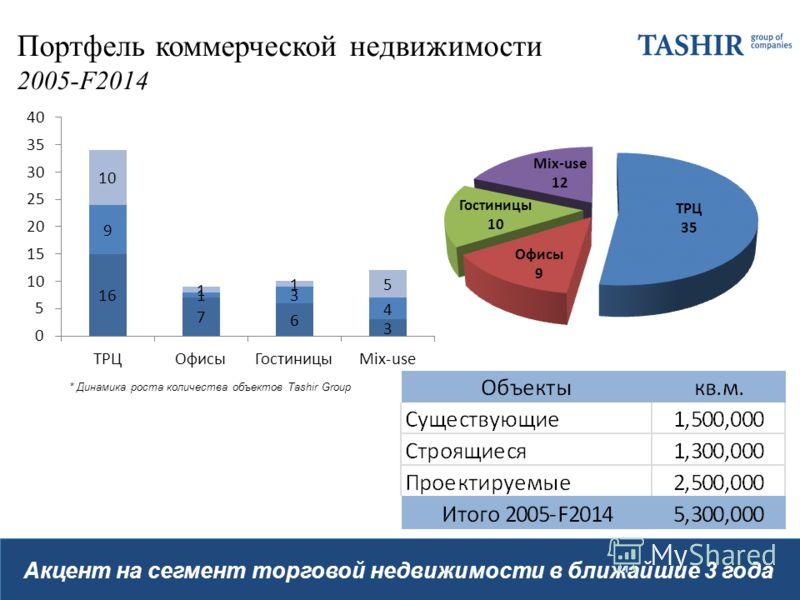Портфель коммерческой недвижимости 2005-F2014 Акцент на сегмент торговой недвижимости в ближайшие 3 года * Динамика роста количества объектов Tashir Group