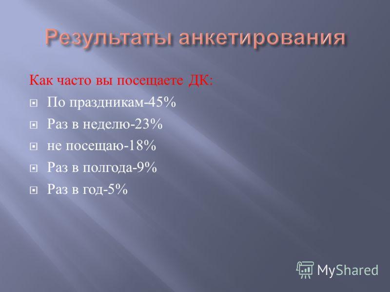 Как часто вы посещаете ДК : По праздникам -45% Раз в неделю -23% не посещаю -18% Раз в полгода -9% Раз в год -5%