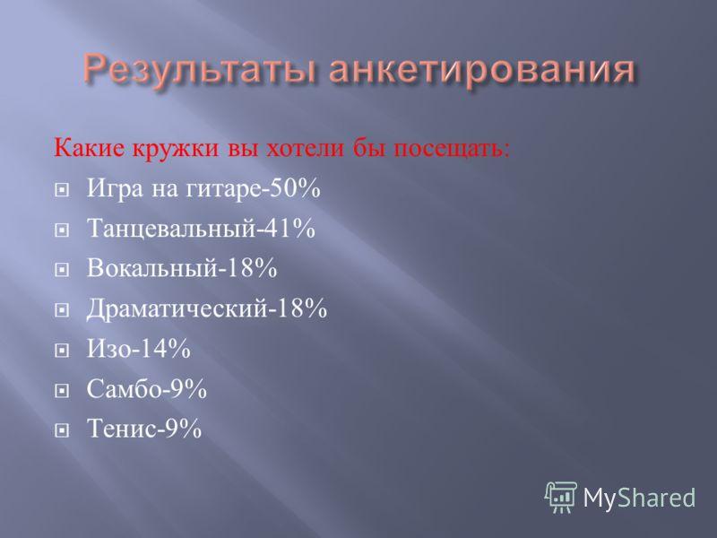 Какие кружки вы хотели бы посещать : Игра на гитаре -50% Танцевальный -41% Вокальный -18% Драматический -18% Изо -14% Самбо -9% Тенис -9%