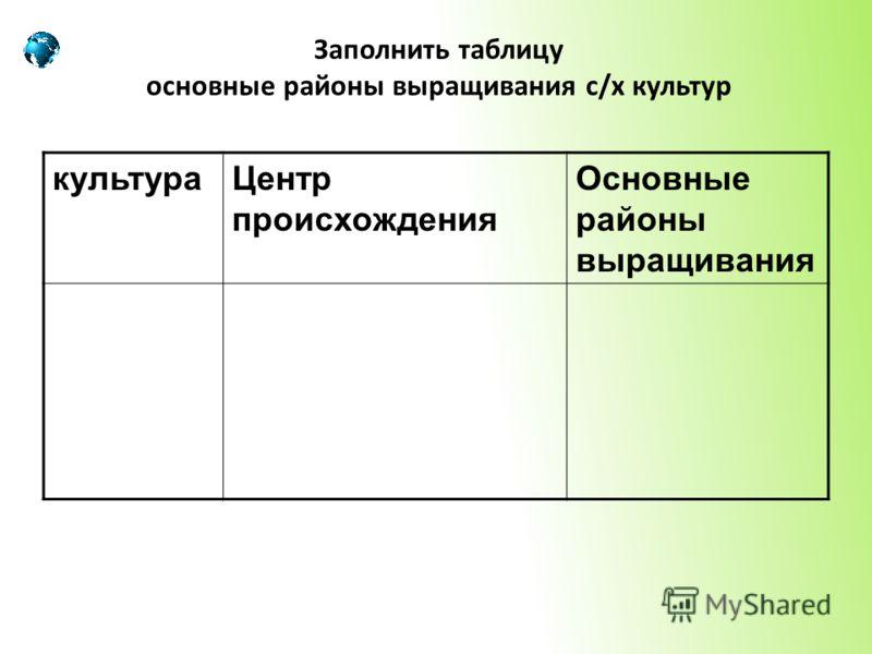 Заполни таблицу по образцу can