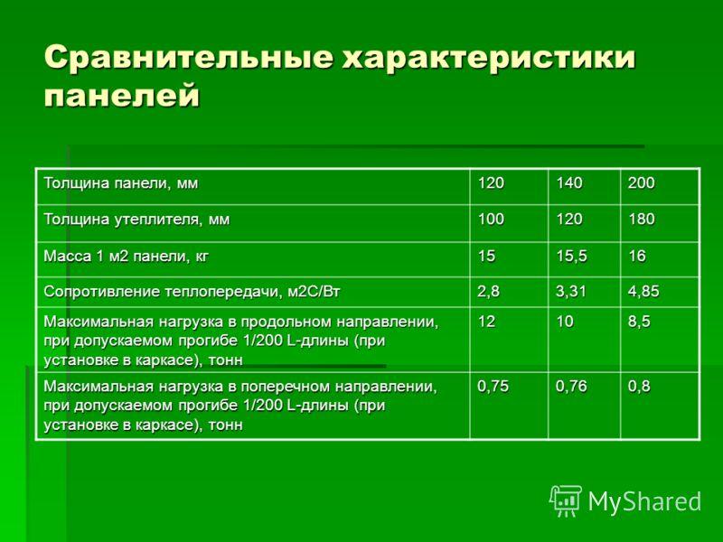 Сравнительные характеристики панелей Толщина панели, мм 120140200 Толщина утеплителя, мм 100120180 Масса 1 м2 панели, кг 1515,516 Сопротивление теплопередачи, м2С/Вт 2,83,314,85 Максимальная нагрузка в продольном направлении, при допускаемом прогибе