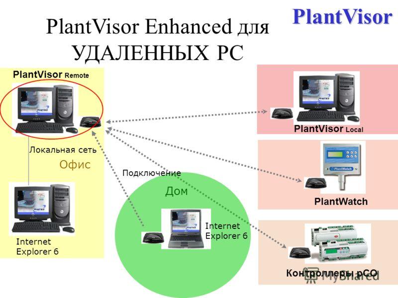 PlantVisor Enhanced для УДАЛЕННЫХ PC Контроллеры pCO PlantWatch PlantVisor Remote Локальная сеть Internet Explorer 6 Офис PlantVisor Local Подключение Internet Explorer 6 ДомPlantVisor