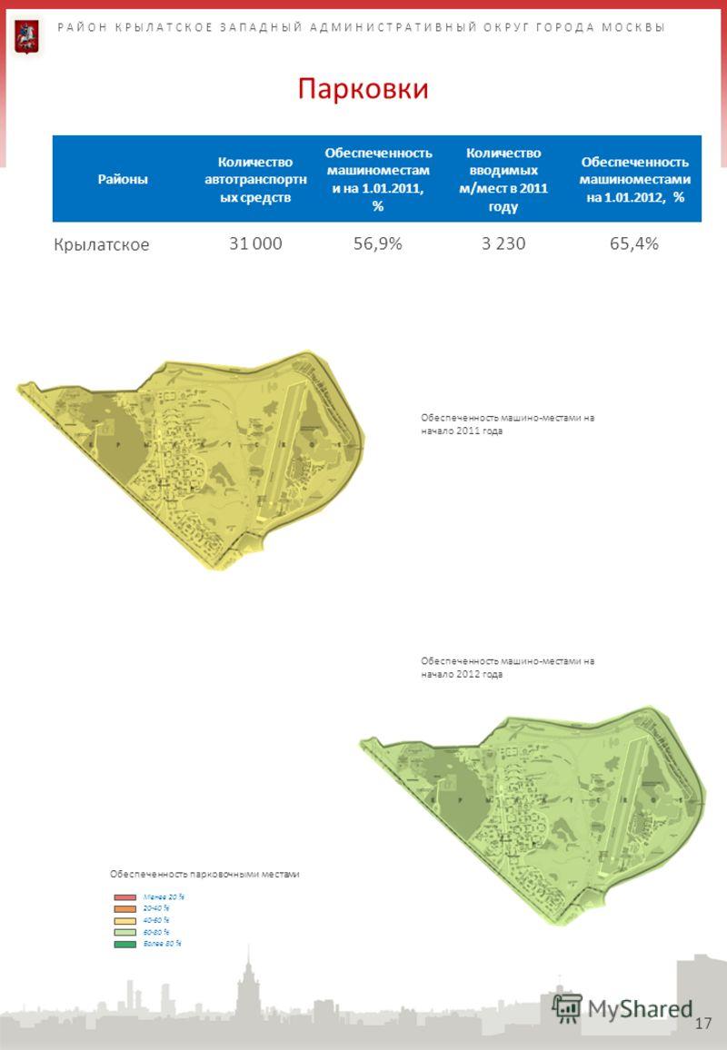 Парковки 17 Районы Количество автотранспортн ых средств Обеспеченность машиноместам и на 1.01.2011, % Количество вводимых м/мест в 2011 году Обеспеченность машиноместами на 1.01.2012, % Крылатское31 00056,9%3 23065,4% Обеспеченность парковочными мест