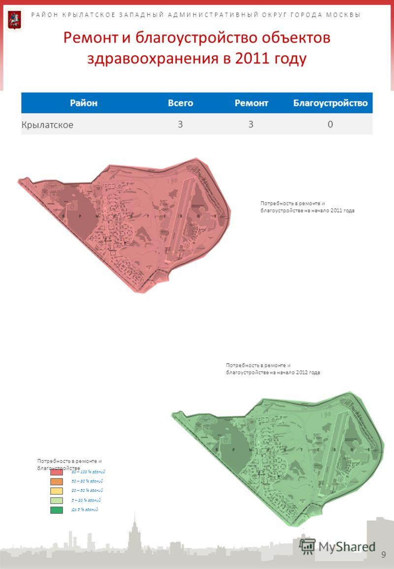 Ремонт и благоустройство объектов здравоохранения в 2011 году 9 РайонВсегоРемонтБлагоустройство Крылатское330 80 – 100 % зданий 50 – 80 % зданий 20 – 50 % зданий 5 – 20 % зданий Потребность в ремонте и благоустройстве До 5 % зданий Потребность в ремо