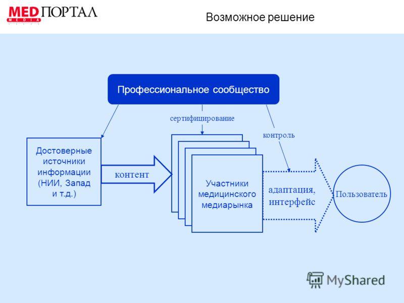 Возможное решение Профессиональное сообщество Достоверные источники информации (НИИ, Запад и т.д.) Участники медицинского медиарынка адаптация, интерфейс Пользователь контент сертифицирование контроль