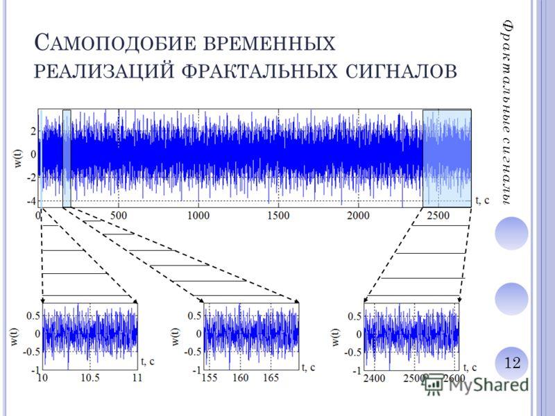 12 С АМОПОДОБИЕ ВРЕМЕННЫХ РЕАЛИЗАЦИЙ ФРАКТАЛЬНЫХ СИГНАЛОВ Фрактальные сигналы