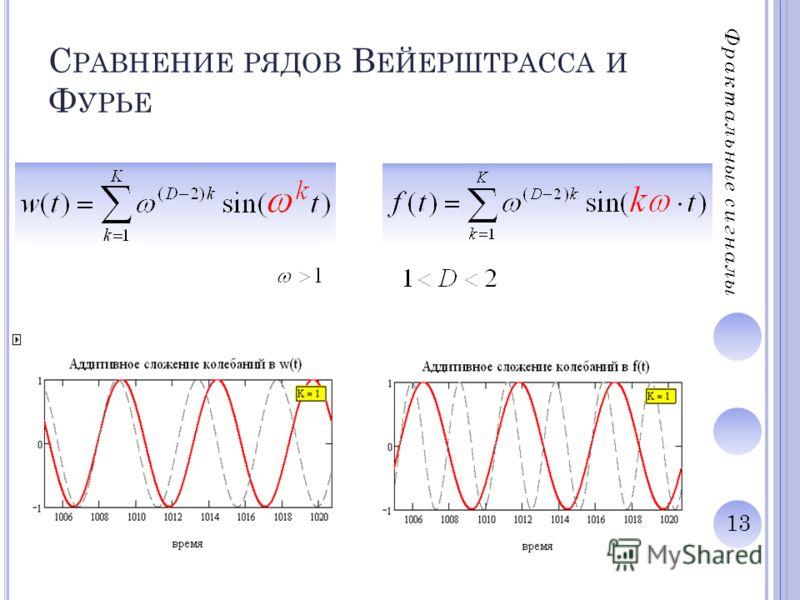 13 С РАВНЕНИЕ РЯДОВ В ЕЙЕРШТРАССА И Ф УРЬЕ Фрактальные сигналы