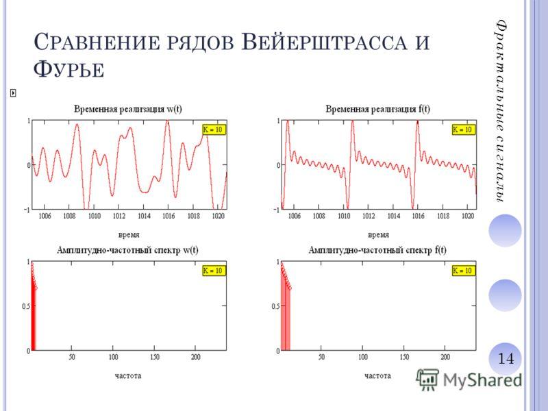 14 С РАВНЕНИЕ РЯДОВ В ЕЙЕРШТРАССА И Ф УРЬЕ Фрактальные сигналы