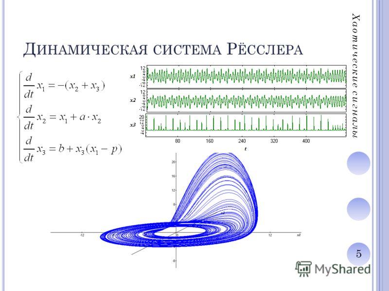 5 Д ИНАМИЧЕСКАЯ СИСТЕМА Р ЁССЛЕРА Хаотические сигналы