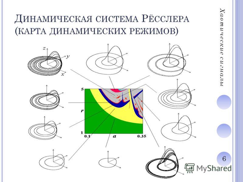 6 Д ИНАМИЧЕСКАЯ СИСТЕМА Р ЁССЛЕРА ( КАРТА ДИНАМИЧЕСКИХ РЕЖИМОВ ) Хаотические сигналы