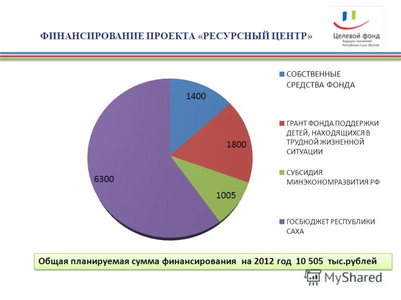ФИНАНСИРОВАНИЕ ПРОЕКТА «РЕСУРСНЫЙ ЦЕНТР» Общая планируемая сумма финансирования на 2012 год 10 505 тыс.рублей