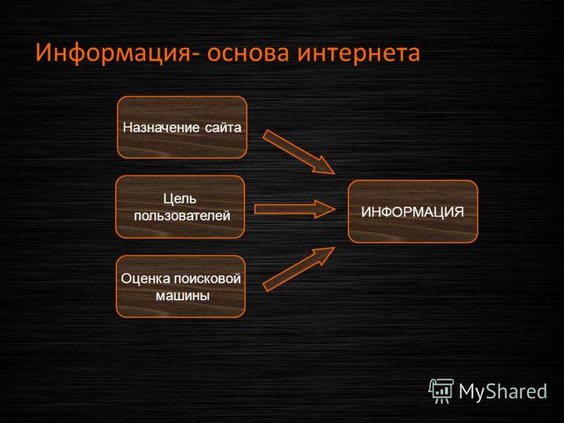 Информация- основа интернета ИНФОРМАЦИЯ Назначение сайта Оценка поисковой машины Цель пользователей