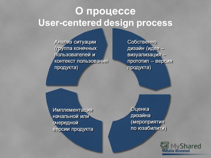 Анализ ситуации (группа конечных пользователей и контекст пользования продукта) Собственно дизайн (идея – визуализация – прототип – версия продукта) Оценка дизайна (мероприятия по юзабилити) Имплементация начальной или очередной версии продукта О про
