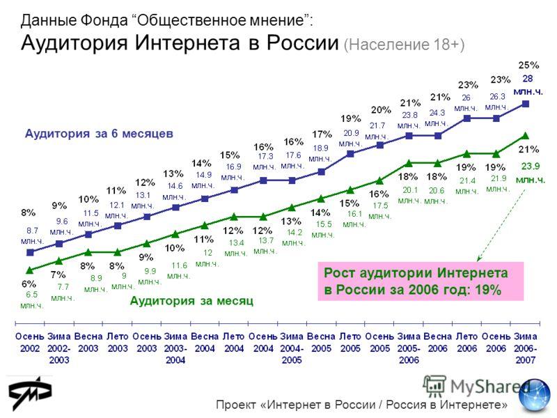 Данные Фонда Общественное мнение: Аудитория Интернета в России (Население 18+) Проект «Интернет в России / Россия в Интернете» Аудитория за 6 месяцев Аудитория за месяц Рост аудитории Интернета в России за 2006 год: 19%