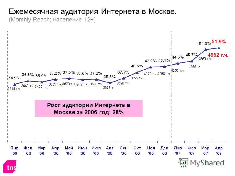 Ежемесячная аудитория Интернета в Москве. (Monthly Reach; население 12+) Рост аудитории Интернета в Москве за 2006 год: 28%