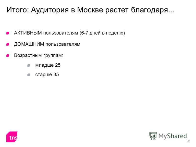 20 Итого: Аудитория в Москве растет благодаря... АКТИВНЫМ пользователям (6-7 дней в неделю) ДОМАШНИМ пользователям Возрастным группам: младше 25 старше 35