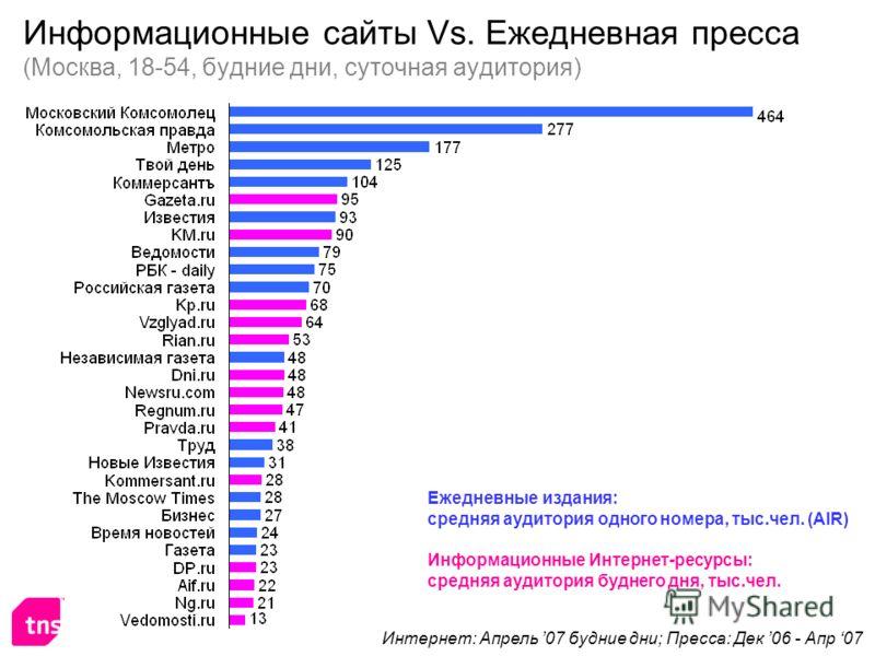 Информационные сайты Vs. Ежедневная пресса (Москва, 18-54, будние дни, суточная аудитория) Информационные Интернет-ресурсы: средняя аудитория буднего дня, тыс.чел. Ежедневные издания: средняя аудитория одного номера, тыс.чел. (AIR) Интернет: Апрель 0