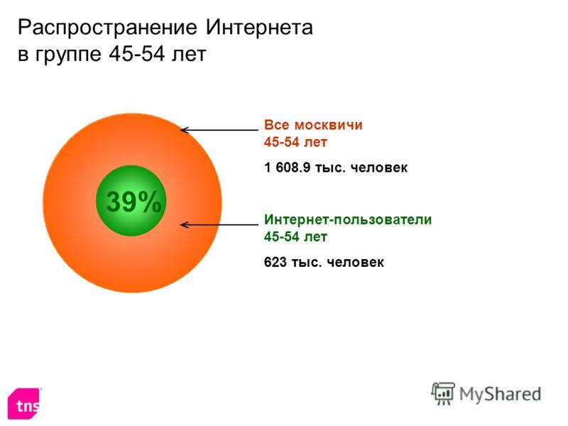 Распространение Интернета в группе 45-54 лет Интернет-пользователи 45-54 лет 623 тыс. человек Все москвичи 45-54 лет 1 608.9 тыс. человек 39%
