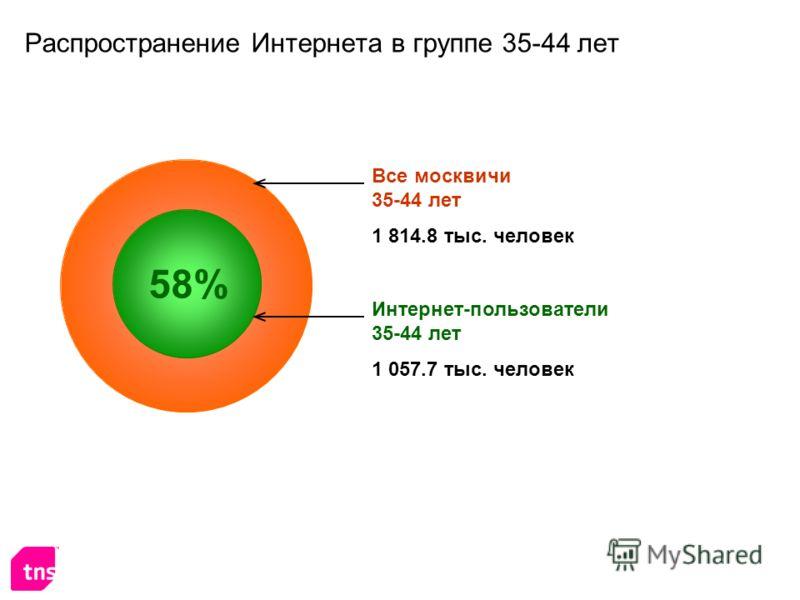 Распространение Интернета в группе 35-44 лет Интернет-пользователи 35-44 лет 1 057.7 тыс. человек Все москвичи 35-44 лет 1 814.8 тыс. человек 58%