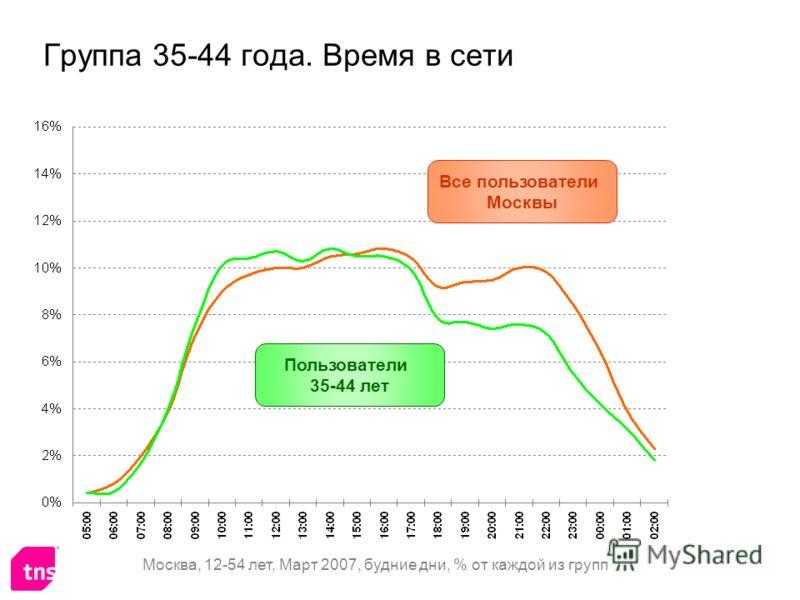 Группа 35-44 года. Время в сети Все пользователи Москвы Пользователи 35-44 лет Москва, 12-54 лет, Март 2007, будние дни, % от каждой из групп