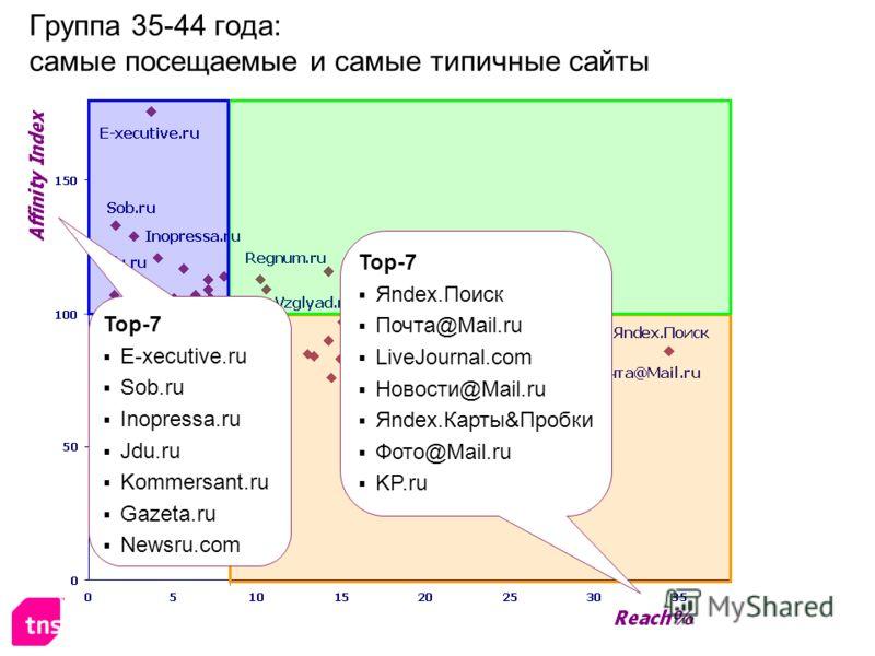 Группа 35-44 года: самые посещаемые и самые типичные сайты Top-7 Яndex.Поиск Почта@Mail.ru LiveJournal.com Новости@Mail.ru Яndex.Карты&Пробки Фото@Mail.ru KP.ru Top-7 E-xecutive.ru Sob.ru Inopressa.ru Jdu.ru Kommersant.ru Gazeta.ru Newsru.com