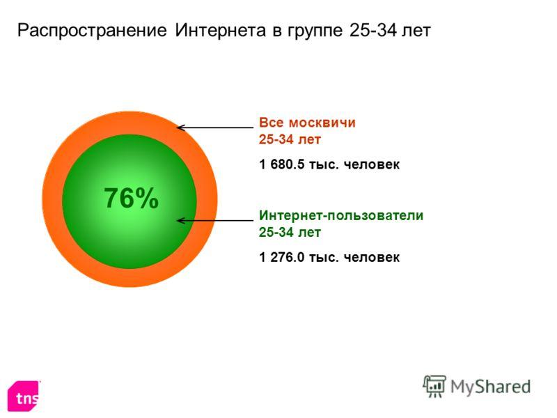 Распространение Интернета в группе 25-34 лет Интернет-пользователи 25-34 лет 1 276.0 тыс. человек Все москвичи 25-34 лет 1 680.5 тыс. человек 76%