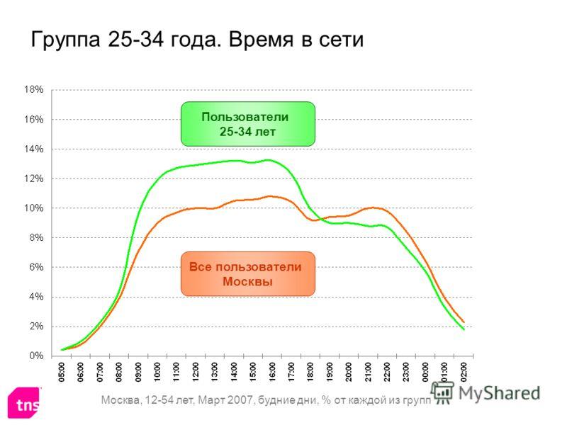 Группа 25-34 года. Время в сети Все пользователи Москвы Пользователи 25-34 лет Москва, 12-54 лет, Март 2007, будние дни, % от каждой из групп