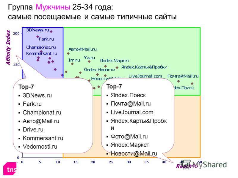Группа Мужчины 25-34 года: самые посещаемые и самые типичные сайты Top-7 Яndex.Поиск Почта@Mail.ru LiveJournal.com Яndex.Карты&Пробк и Фото@Mail.ru Яndex.Маркет Новости@Mail.ru Top-7 3DNews.ru Fark.ru Championat.ru Авто@Mail.ru Drive.ru Kommersant.ru