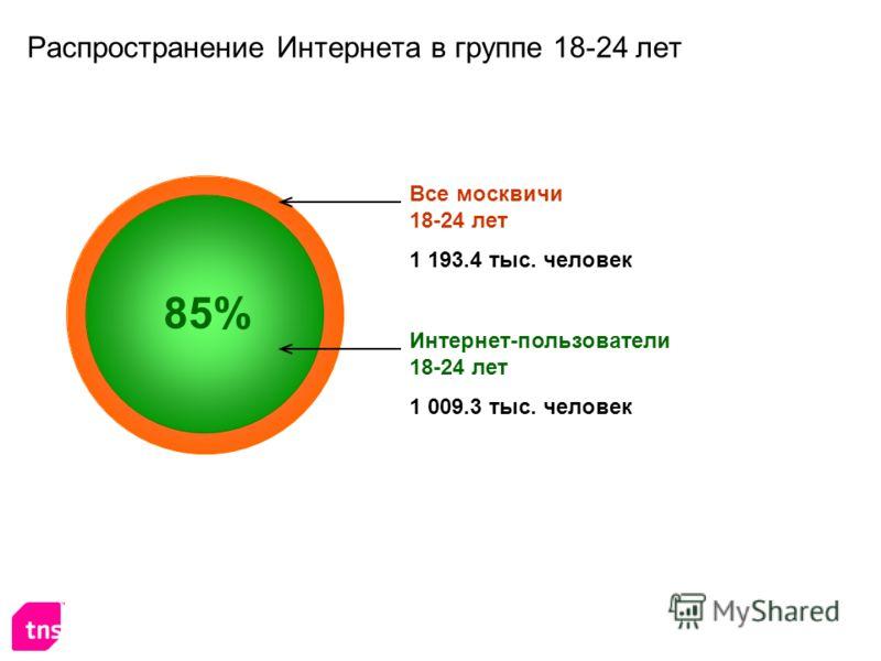 Распространение Интернета в группе 18-24 лет Интернет-пользователи 18-24 лет 1 009.3 тыс. человек Все москвичи 18-24 лет 1 193.4 тыс. человек 85%