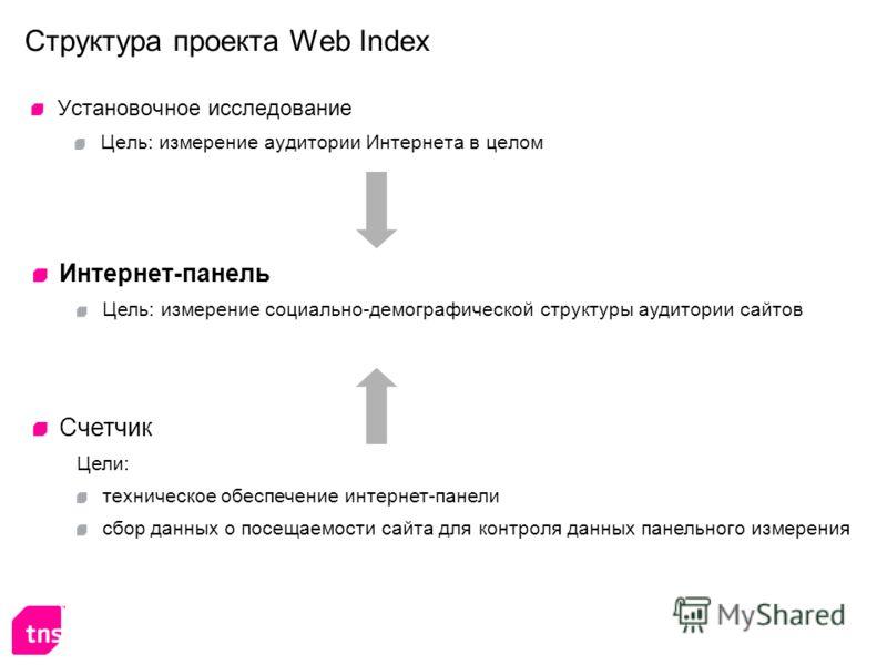 Структура проекта Web Index Установочное исследование Цель: измерение аудитории Интернета в целом Интернет-панель Цель: измерение социально-демографической структуры аудитории сайтов Счетчик Цели: техническое обеспечение интернет-панели сбор данных о