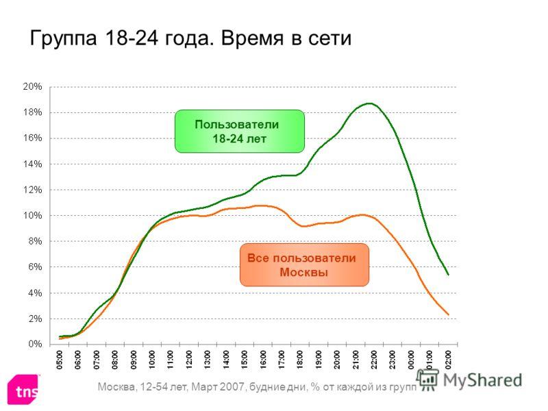 Группа 18-24 года. Время в сети Все пользователи Москвы Пользователи 18-24 лет Москва, 12-54 лет, Март 2007, будние дни, % от каждой из групп