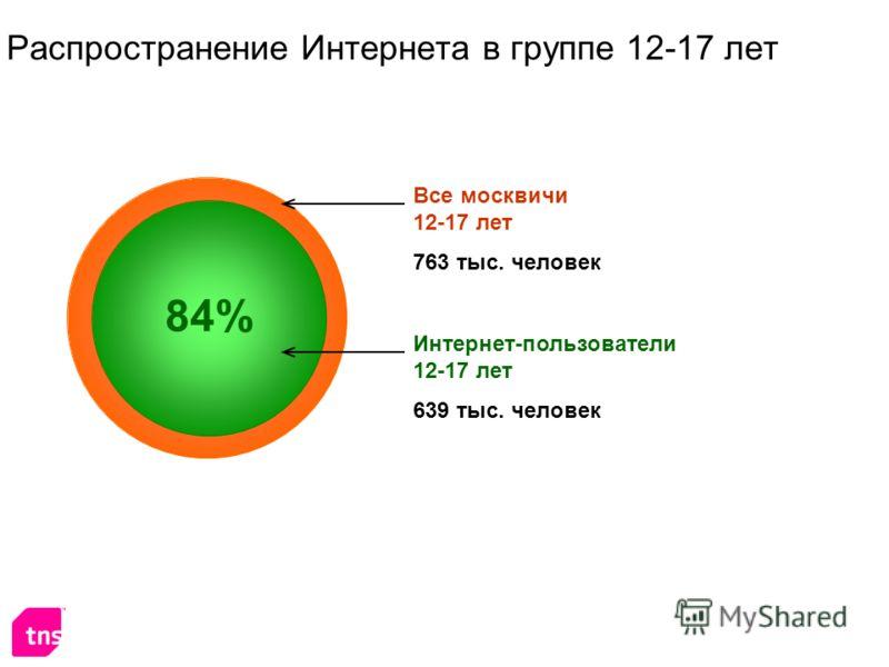 Распространение Интернета в группе 12-17 лет Интернет-пользователи 12-17 лет 639 тыс. человек Все москвичи 12-17 лет 763 тыс. человек 84%