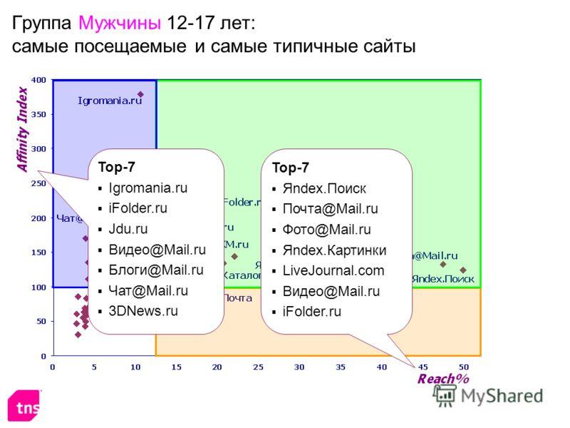 Группа Мужчины 12-17 лет: самые посещаемые и самые типичные сайты Top-7 Яndex.Поиск Почта@Mail.ru Фото@Mail.ru Яndex.Картинки LiveJournal.com Видео@Mail.ru iFolder.ru Top-7 Igromania.ru iFolder.ru Jdu.ru Видео@Mail.ru Блоги@Mail.ru Чат@Mail.ru 3DNews