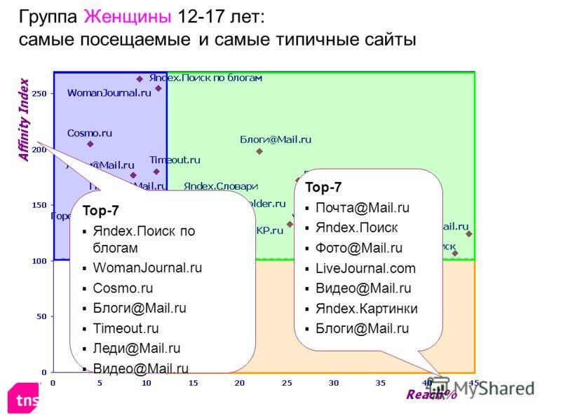 Группа Женщины 12-17 лет: самые посещаемые и самые типичные сайты Top-7 Почта@Mail.ru Яndex.Поиск Фото@Mail.ru LiveJournal.com Видео@Mail.ru Яndex.Картинки Блоги@Mail.ru Top-7 Яndex.Поиск по блогам WomanJournal.ru Cosmo.ru Блоги@Mail.ru Timeout.ru Ле