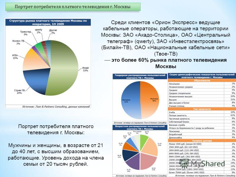 Среди клиентов «Орион Экспресс» ведущие кабельные операторы, работающие на территории Москвы: ЗАО «Акадо-Столица», ОАО «Центральный телеграф» (qwerty), ЗАО «Инвестэлектросвязь» (Билайн-ТВ), ОАО «Национальные кабельные сети» (Твое-ТВ) это более 60% ры