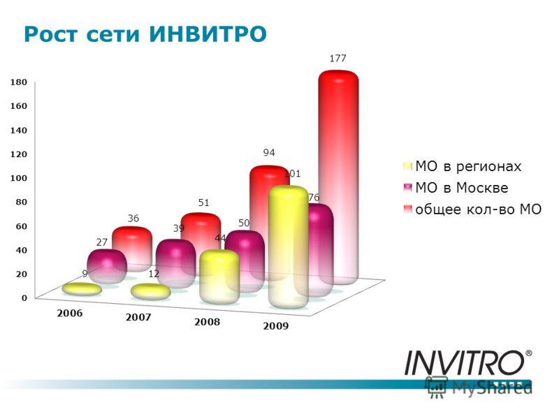 Рост сети ИНВИТРО