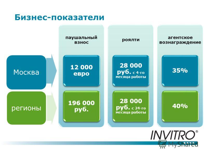 Бизнес-показатели паушальный взнос 12 000 евро 196 000 руб. роялти 28 000 руб. с 4-го месяца работы 28 000 руб. с 24-го месяца работы агентское вознаграждение 35%40%