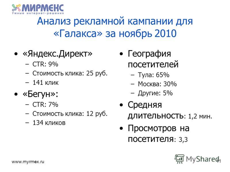 www.myrmex.ru Анализ рекламной кампании для «Галакса» за ноябрь 2010 «Яндекс.Директ» –CTR: 9% –Стоимость клика: 25 руб. –141 клик «Бегун»: –CTR: 7% –Стоимость клика: 12 руб. –134 кликов География посетителей –Тула: 65% –Москва: 30% –Другие: 5% Средня